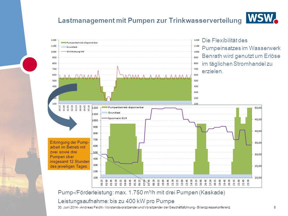 Lastmanagement mit Pumpen zur Trinkwasserverteilung