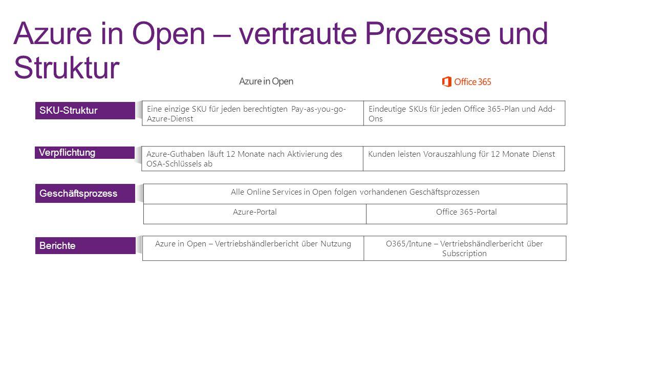 Azure in Open – vertraute Prozesse und Struktur