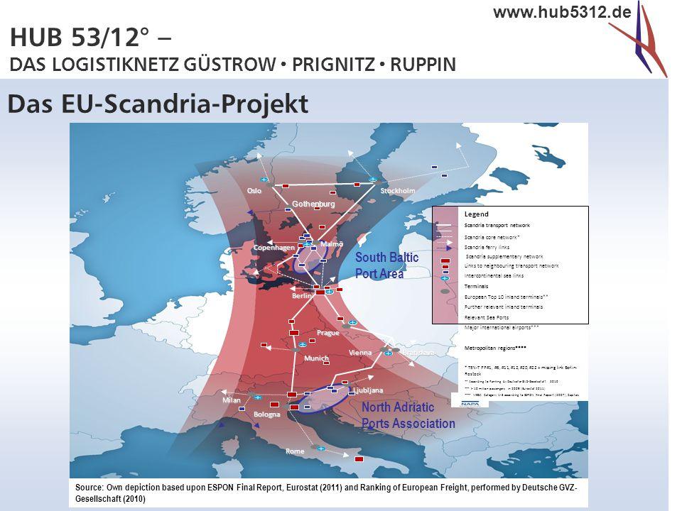 Das EU-Scandria-Projekt