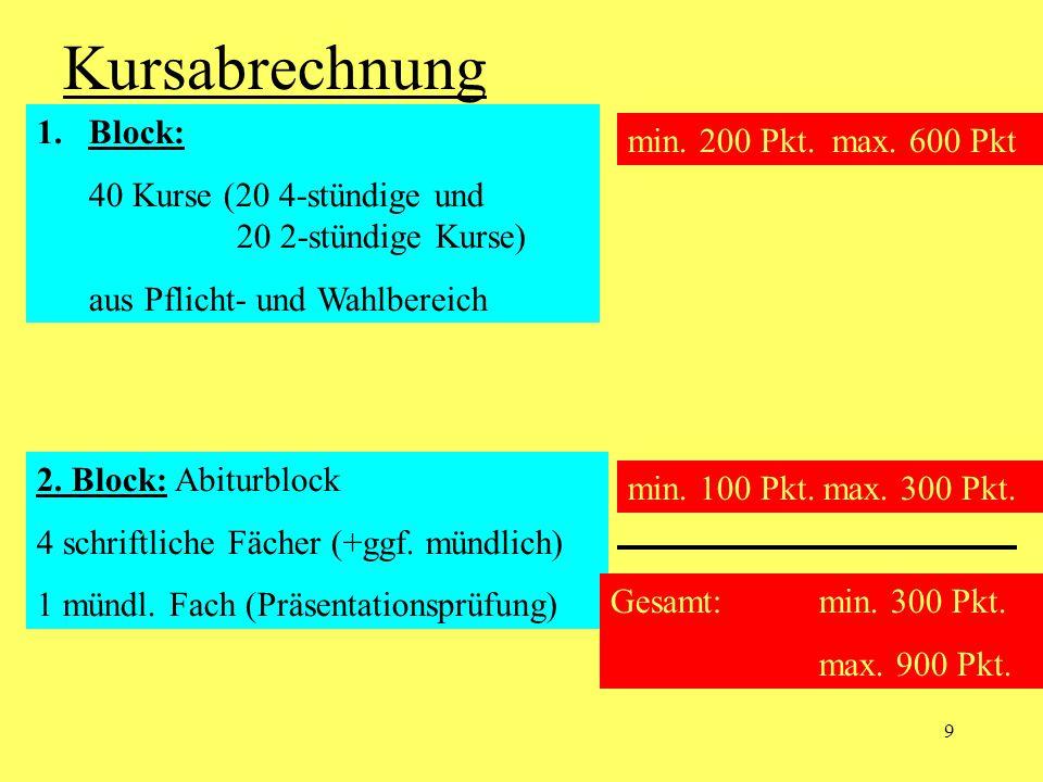 Kursabrechnung Block: min. 200 Pkt. max. 600 Pkt