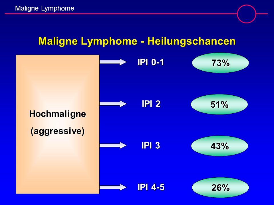 Maligne Lymphome - Heilungschancen