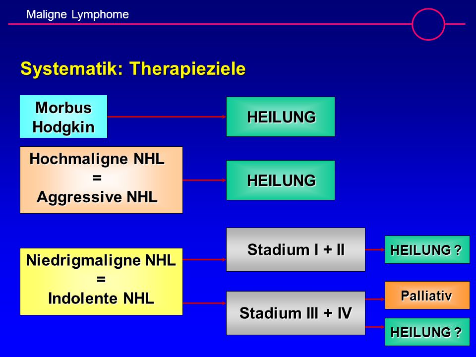 Systematik: Therapieziele