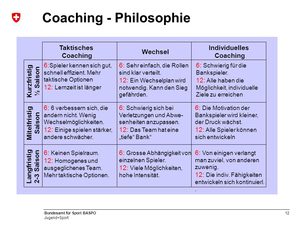 Coaching - Philosophie
