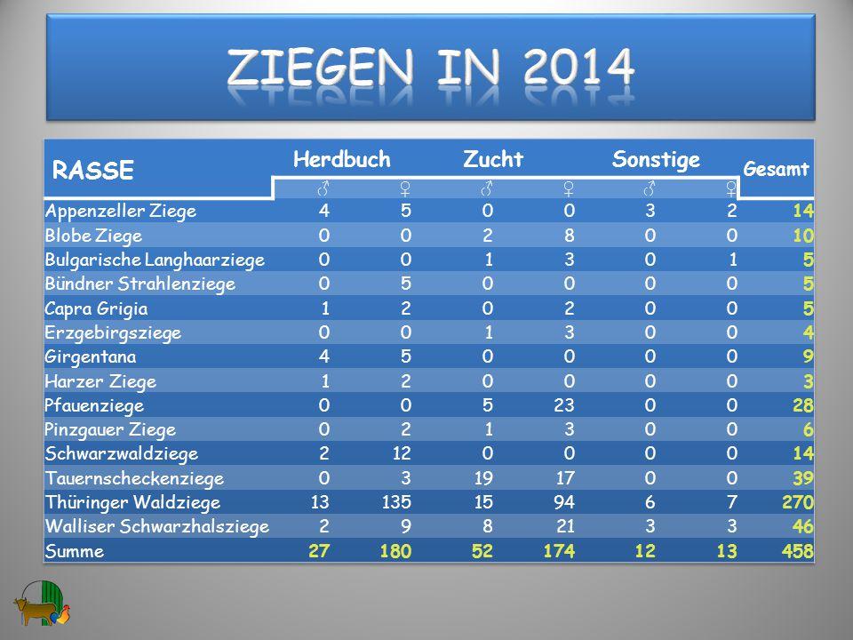 Ziegen in 2014 RASSE Herdbuch Zucht Sonstige Gesamt Appenzeller Ziege