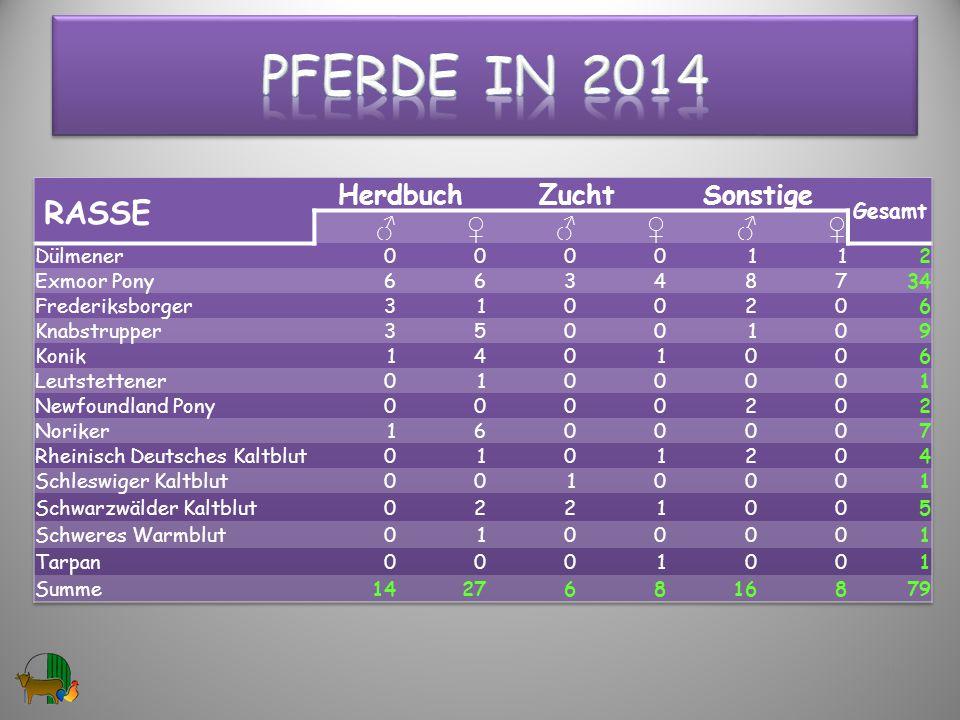 Pferde in 2014 RASSE Herdbuch Zucht Sonstige ♂ ♀ Gesamt Dülmener 1 2