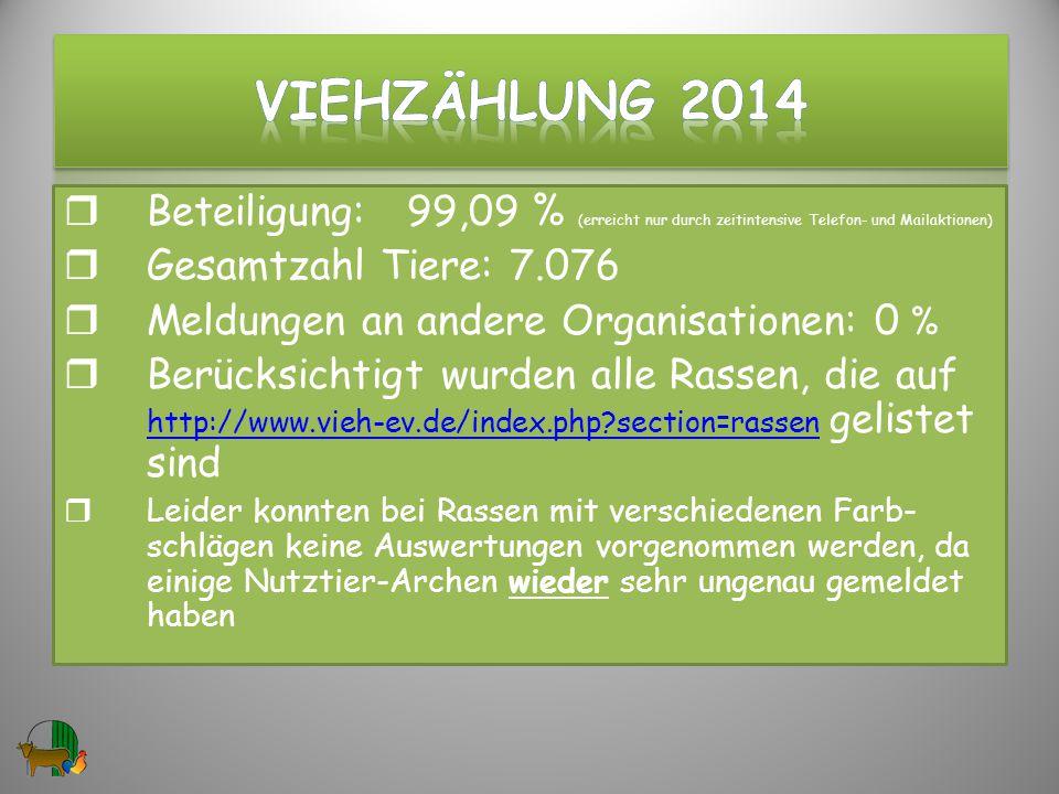VIEHzählung 2014 Beteiligung: 99,09 % (erreicht nur durch zeitintensive Telefon- und Mailaktionen)