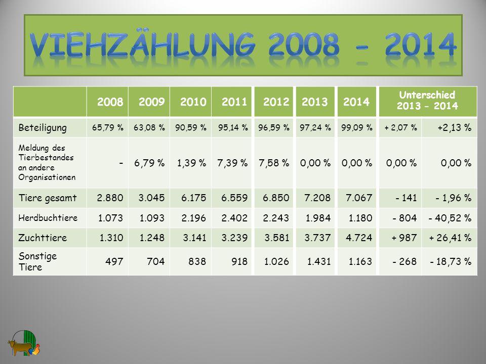 VIEHzählung 2008 - 2014 2008. 2009. 2010. 2011. 2012. 2013. 2014. Unterschied. 2013 - 2014.