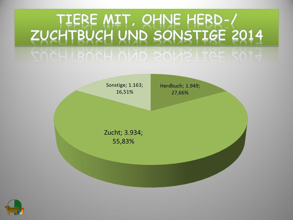 Tiere mit, ohne hERD-/ ZuchtBUCH und Sonstige 2014