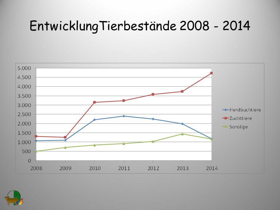 EntwicklungTierbestände 2008 - 2014
