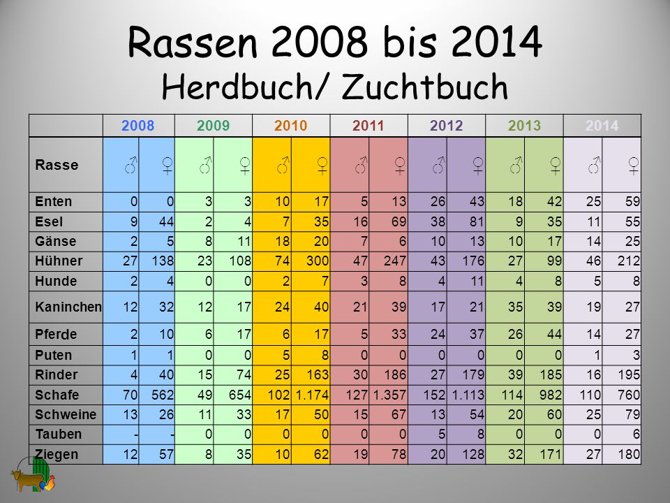Rassen 2008 bis 2014 Herdbuch/ Zuchtbuch