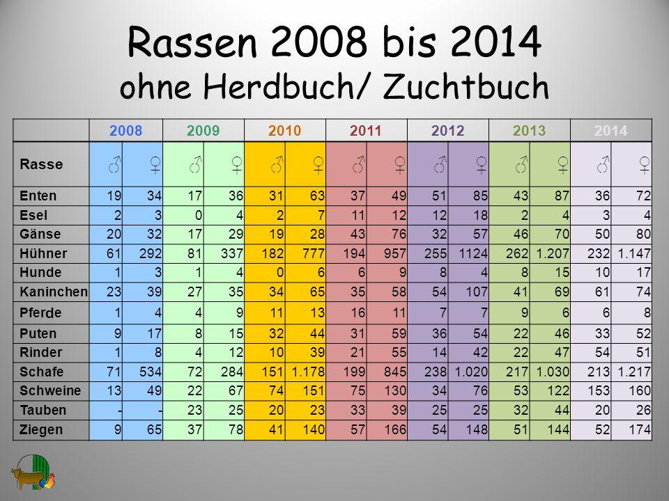 Rassen 2008 bis 2014 ohne Herdbuch/ Zuchtbuch