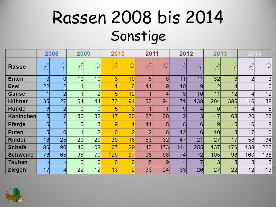 Rassen 2008 bis 2014 Sonstige 2008. 2009. 2010. 2011. 2012. 2013. 2014. Rasse. ♂ ♀ Enten.