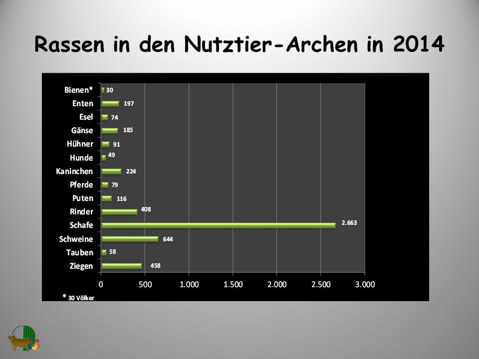 Rassen in den Nutztier-Archen in 2014