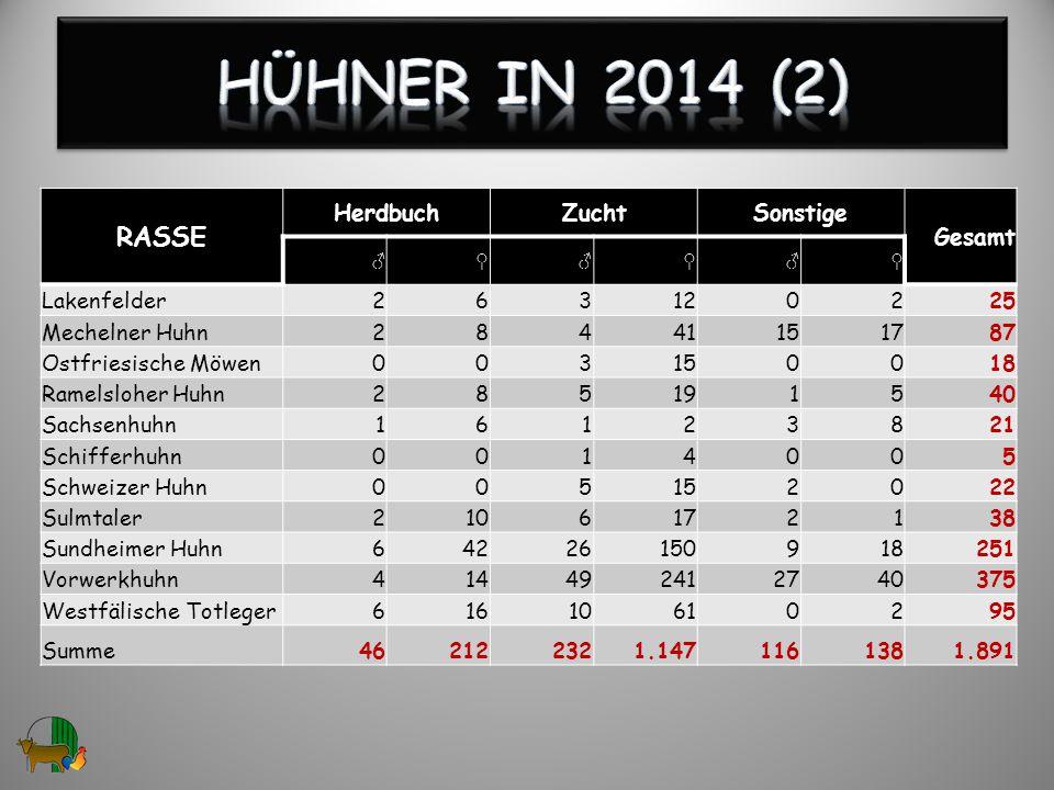 Hühner in 2014 (2) RASSE Herdbuch Zucht Sonstige Gesamt Lakenfelder 2