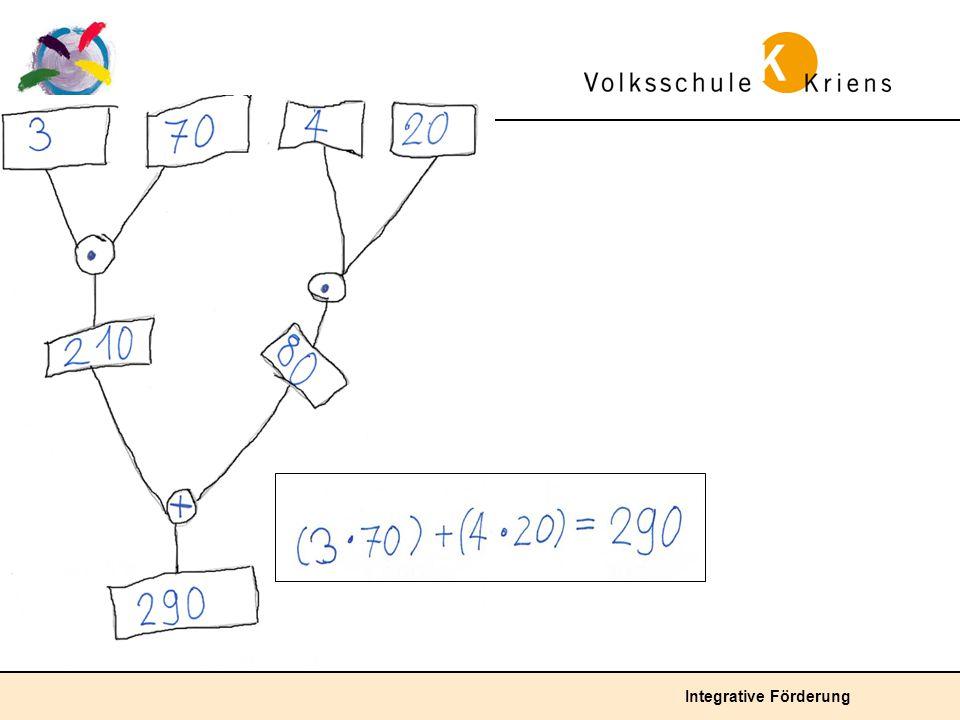 Unterdurchschnittliche Lösung: Seinen Fähigkeiten entsprechend, erfindet das Kind einen Rechenbaum mit wenigen Verästelungen.