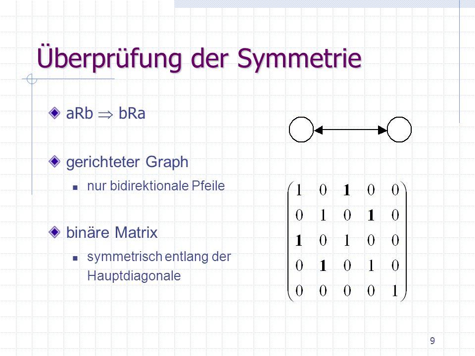 Überprüfung der Symmetrie