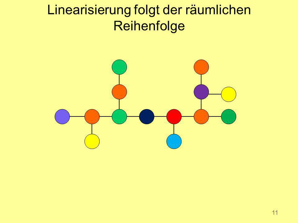 Linearisierung folgt der räumlichen Reihenfolge