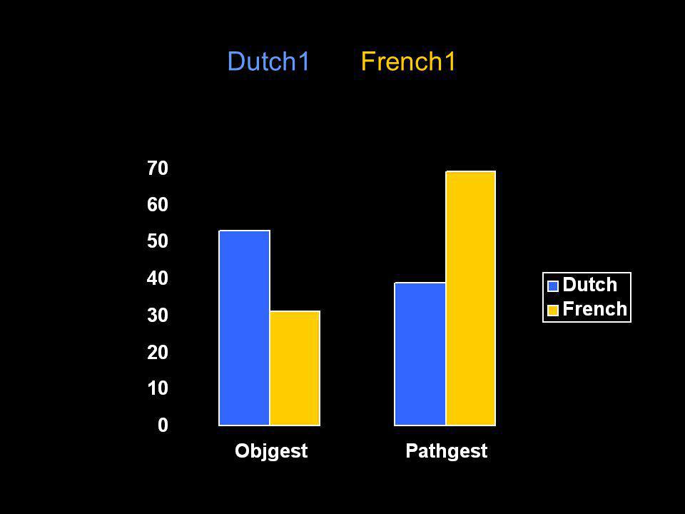 Dutch1 vs. French1 * ** Mean % of gestures with X information