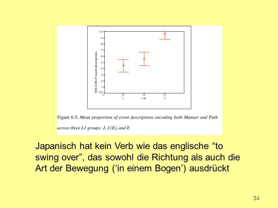 Japanisch hat kein Verb wie das englische to swing over , das sowohl die Richtung als auch die Art der Bewegung ('in einem Bogen') ausdrückt