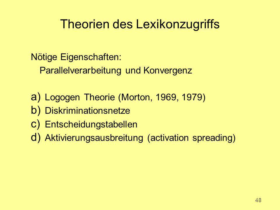 Theorien des Lexikonzugriffs