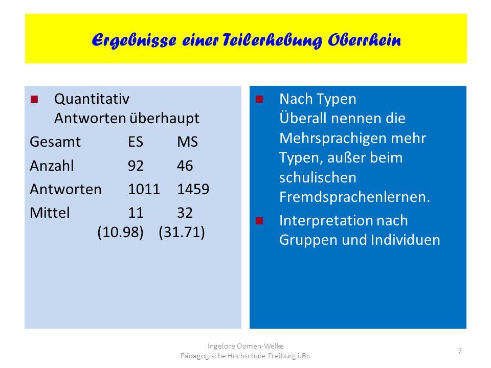 Ergebnisse einer Teilerhebung Oberrhein