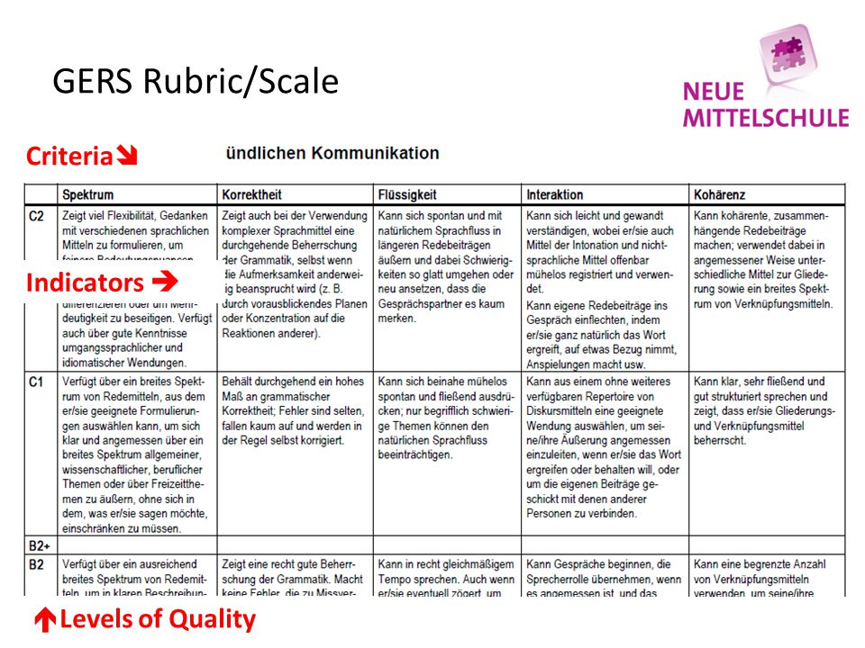 GERS Rubric/Scale Criteria Indicators  Levels of Quality