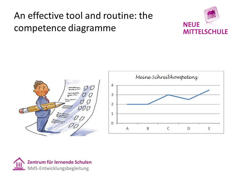 An effective tool and routine: the competence diagramme