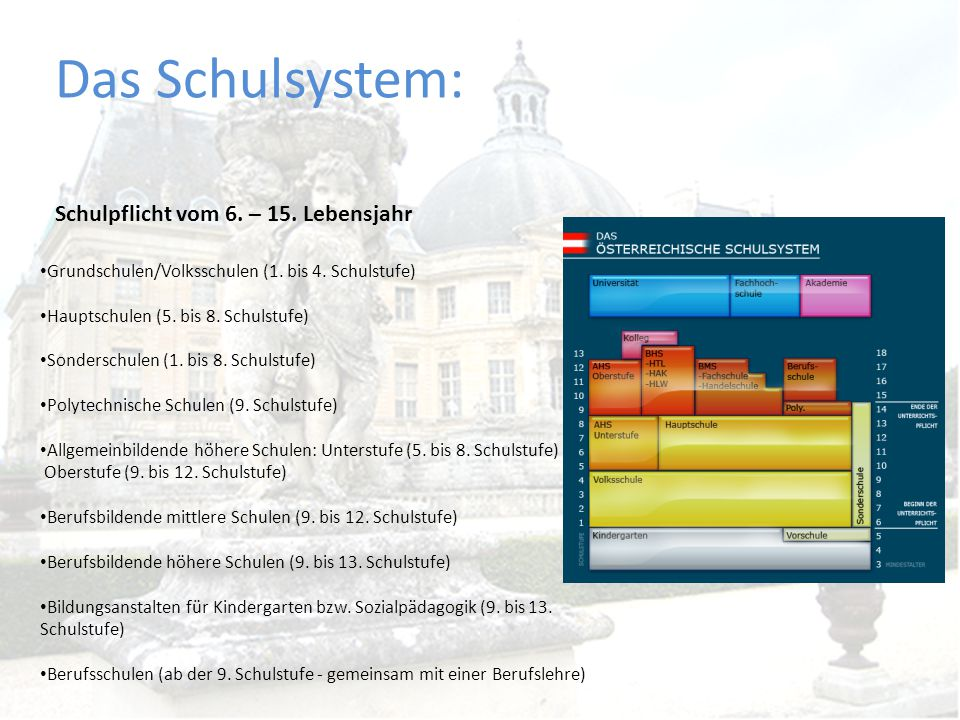 Das Schulsystem: Schulpflicht vom 6. – 15. Lebensjahr