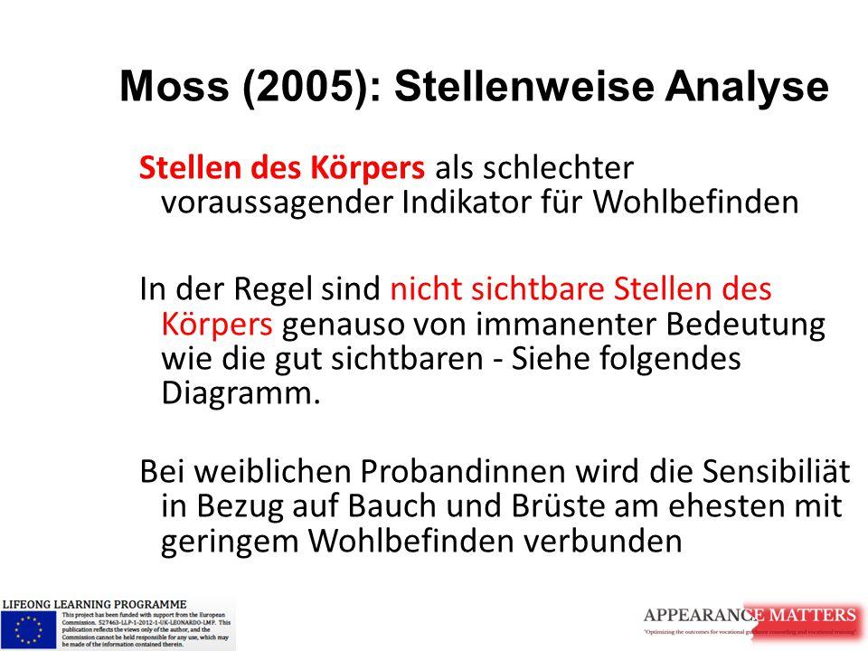 Moss (2005): Stellenweise Analyse
