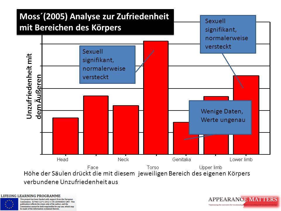 Moss´(2005) Analyse zur Zufriedenheit mit Bereichen des Körpers