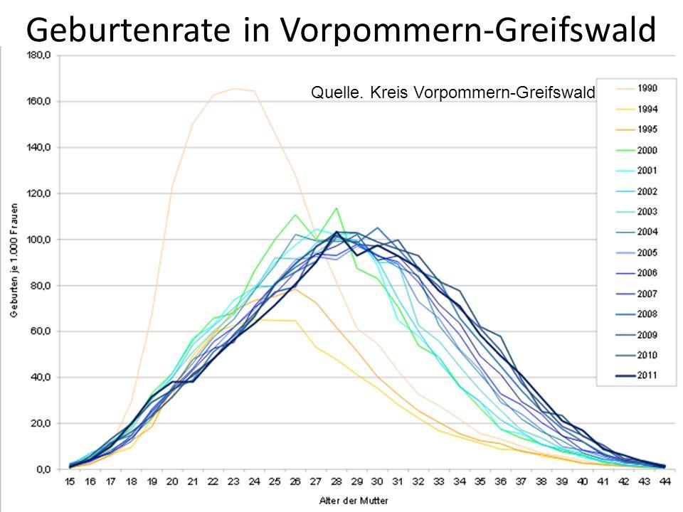 Geburtenrate in Vorpommern-Greifswald