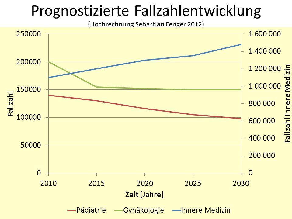 Prognostizierte Fallzahlentwicklung (Hochrechnung Sebastian Fenger 2012)
