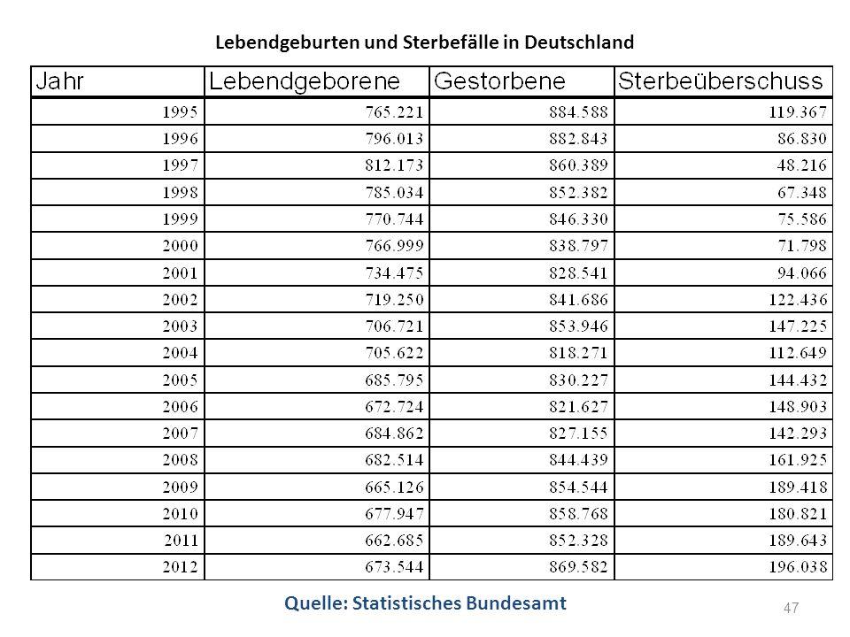 Lebendgeburten und Sterbefälle in Deutschland