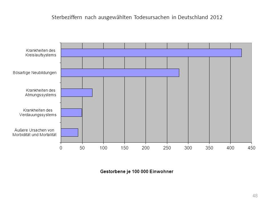 Sterbeziffern nach ausgewählten Todesursachen in Deutschland 2012