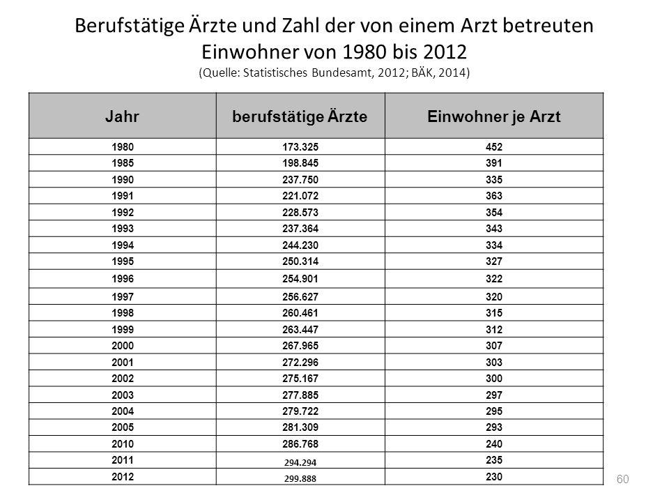 Berufstätige Ärzte und Zahl der von einem Arzt betreuten Einwohner von 1980 bis 2012 (Quelle: Statistisches Bundesamt, 2012; BÄK, 2014)