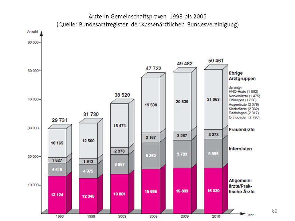 Ärzte in Gemeinschaftspraxen 1993 bis 2005 (Quelle: Bundesarztregister der Kassenärztlichen Bundesvereinigung)