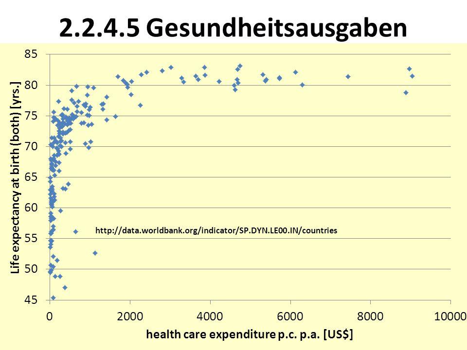 2.2.4.5 Gesundheitsausgaben