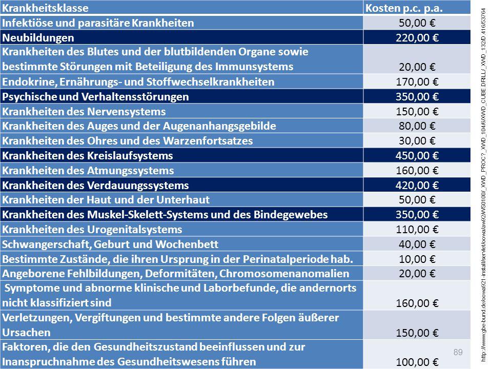 Infektiöse und parasitäre Krankheiten 50,00 € Neubildungen 220,00 €