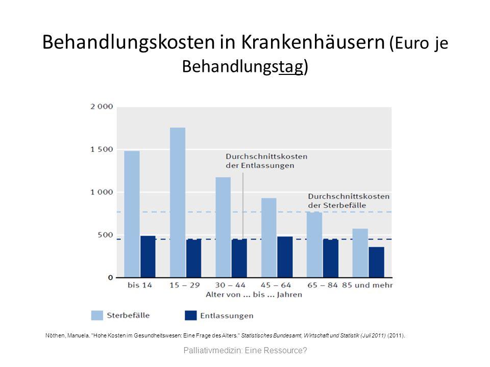 Behandlungskosten in Krankenhäusern (Euro je Behandlungstag)
