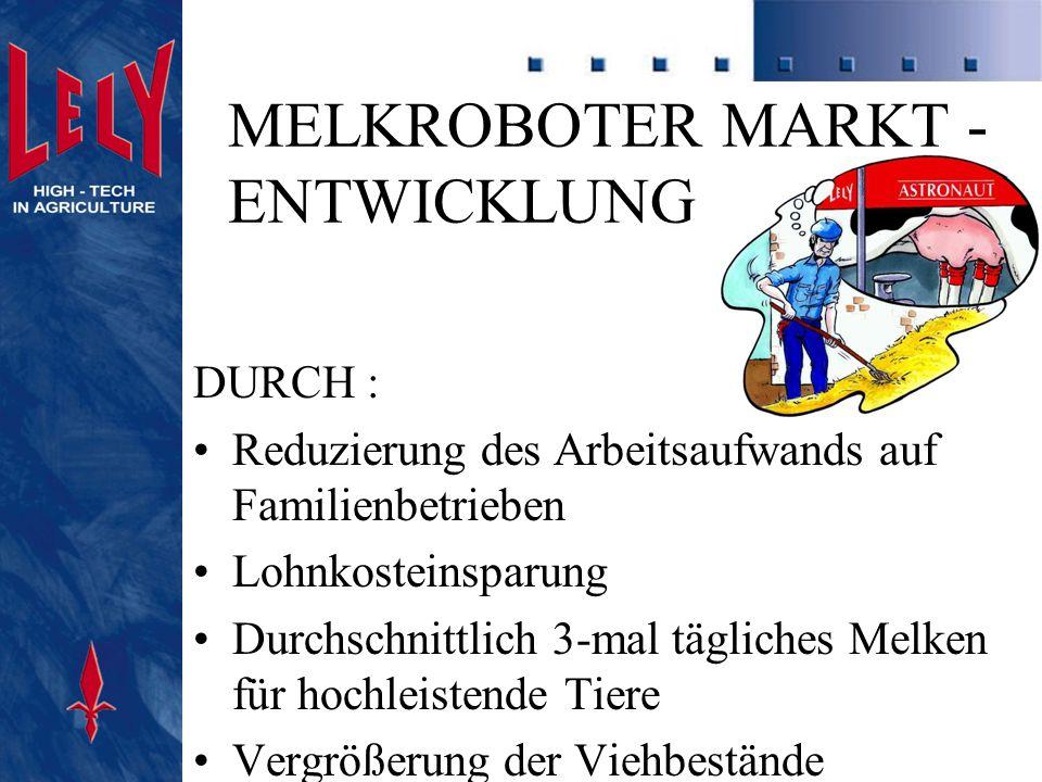 MELKROBOTER MARKT -ENTWICKLUNG