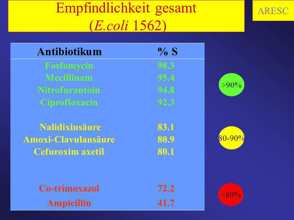 Empfindlichkeit gesamt (E.coli 1562)