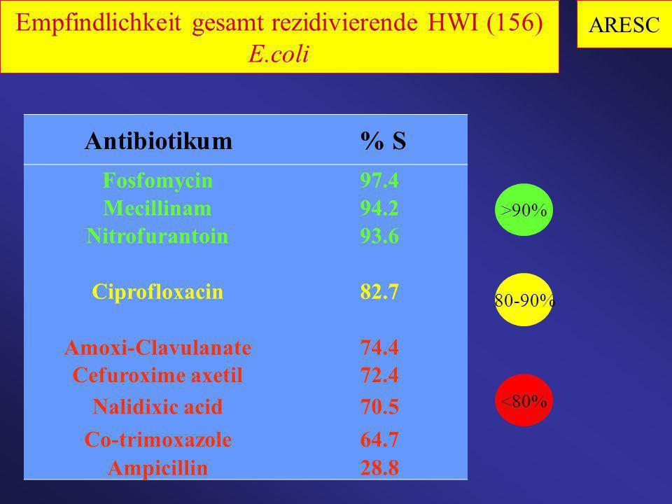 Empfindlichkeit gesamt rezidivierende HWI (156) E.coli
