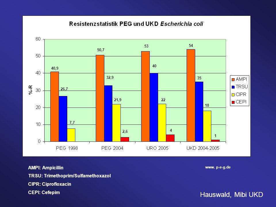 Hauswald, Mibi UKD AMPI: Ampicillin TRSU: Trimethoprim/Sulfamethoxazol