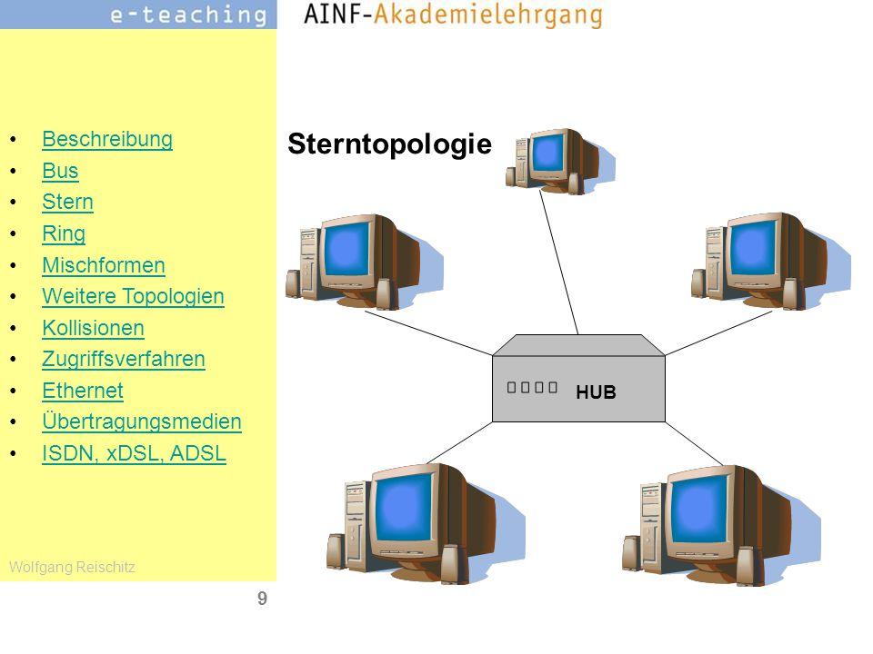 Sterntopologie HUB