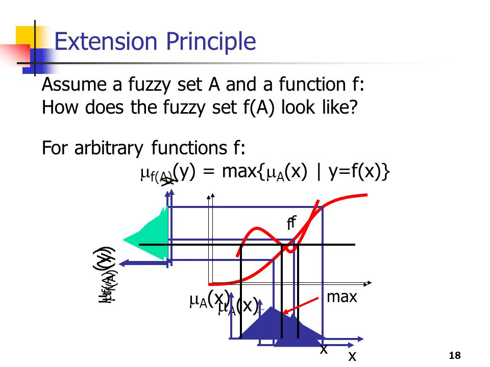 Extension Principle Assume a fuzzy set A and a function f: