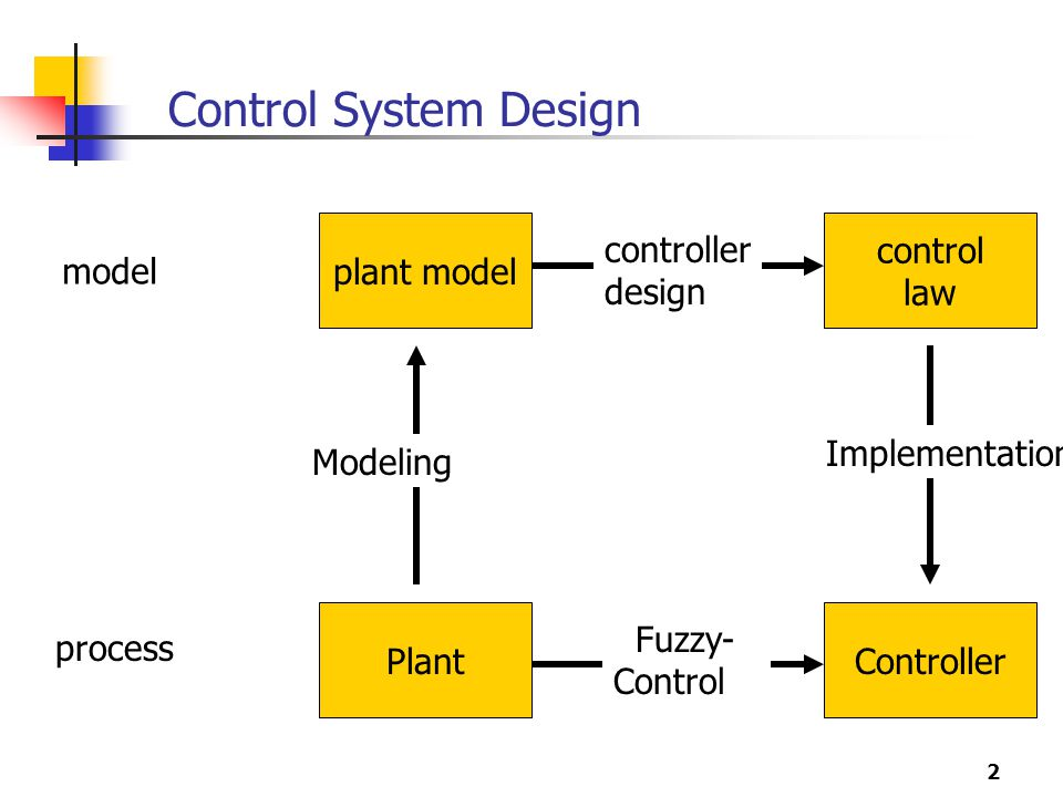 Control System Design plant model Modeling control law controller
