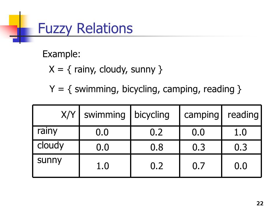 Fuzzy Relations Example: X = { rainy, cloudy, sunny }