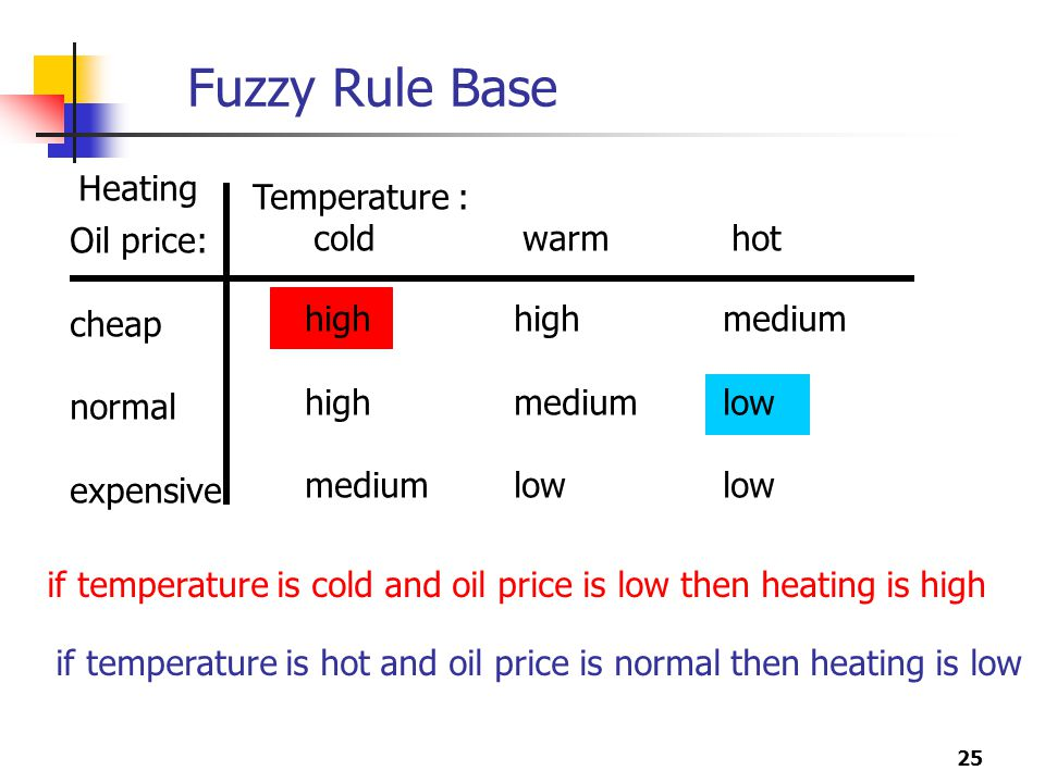 Fuzzy Rule Base Heating Temperature : cold warm hot Oil price: cheap