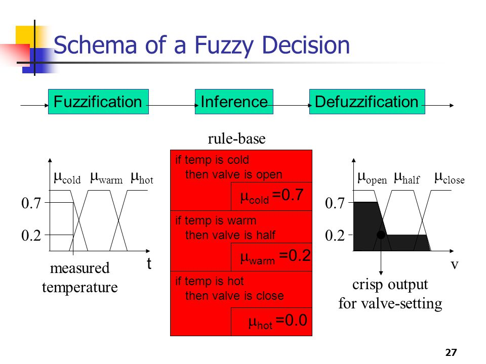 Schema of a Fuzzy Decision