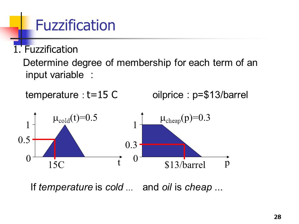 Fuzzification 1. Fuzzification
